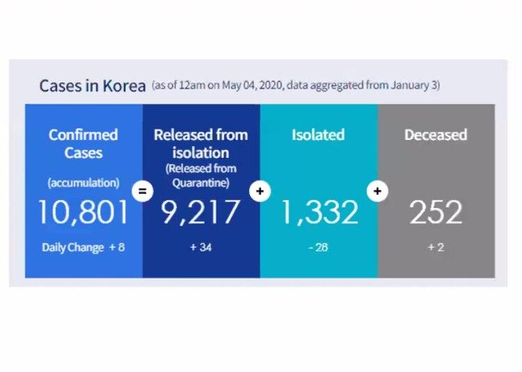 Corea del Sur, según las últimas cifras oficiales, cuenta con 10.801 casos confirmados, de los cuales 1.332 se encuentran aislados y con respecto al número de muertos precisaron que son 252, 30 fallecidos menos que en Argentina
