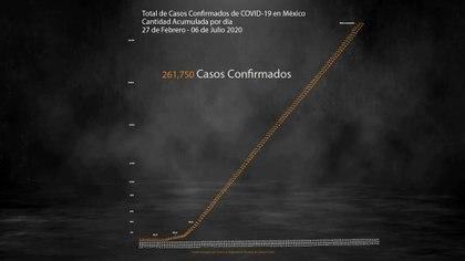 Como todos los días, la Secretaría de Salud comunicó las cifras más importantes de la epidemia por coronavirus en México (Foto: Steve Allen)