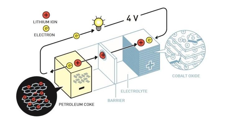 La batería de litio salió al mercado en 1991 (Johan Jarnestad/Real Academia de las Ciencias de Suecia )