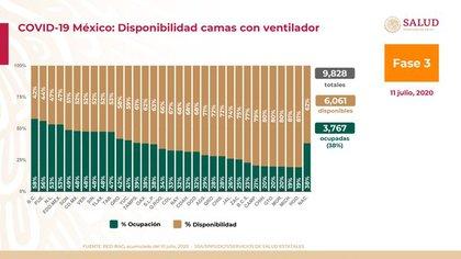Disponibilidad de camas con ventilador en México al 11 de julio (Foto: SSa)