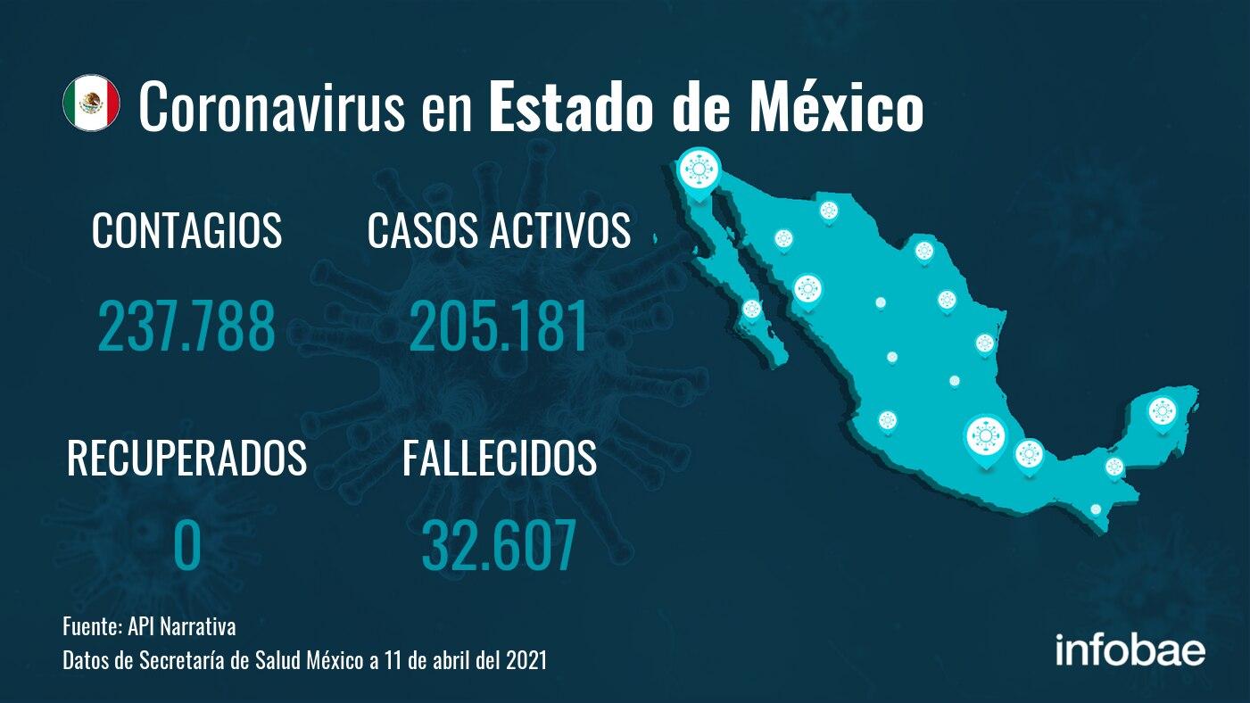 Estado de México reporta 237.788 contagios y 32.607 fallecimientos desde el inicio de la pandemia