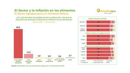 Los productores aseguran que el Estado es el principal responsable de la suba de precios (AmplificAGRO)