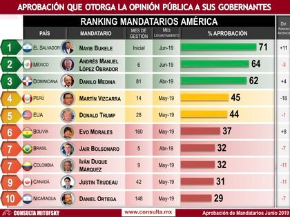 El mandatario mexicano es el mejor evaluado de Latinoamérica apenas detrás del salvadoreño Bukele (Foto: Cortesía Consulta Mitofsky)