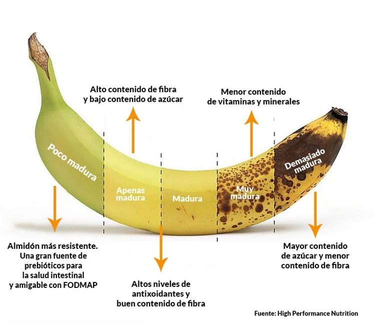 Los diferentes estados de maduración de una banana (Fuente: High Performance Nutrition)