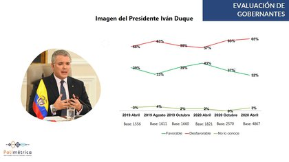 Imagen del presidente Iván Duque en los últimos dos años: Foto: Cifras y Conceptos.