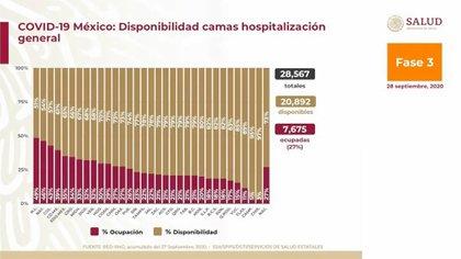 Los tres estados donde la cama de hospital más común está más saturada en el tratamiento de pacientes con coronavirus son Nuevo León, Nayarit y Colima (Foto: Ssa)