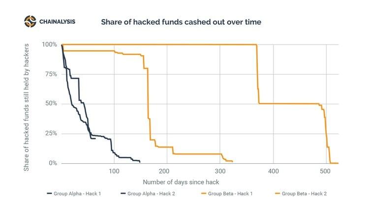 Número de transacciones por día después de los hackeos. (Chainalysis)