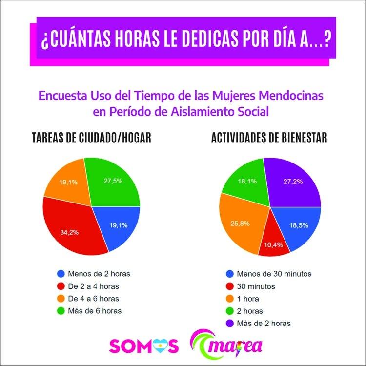 Las estadísticas ofrecidas por el Grupo mendocino Marea