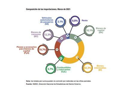 La composición de las importaciones en marzo. Fuente: Indec
