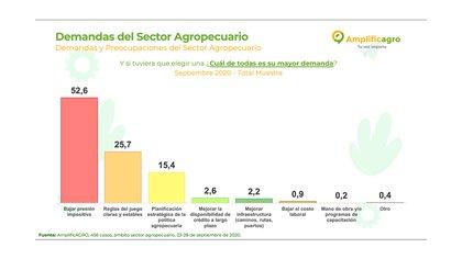 Las principales demandas del sector agropecuario