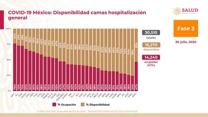 Nayarit y Nuevo León son los estados con menos camas de hospitalización general disponibles (Foto: SSA)