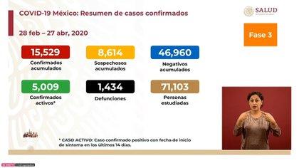 Este es el panorama de México en relación a la epidemia de coronavirus hasta este lunes 27 de abril de 2020 (Foto: SSa)