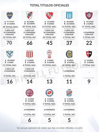 Tabla total de Títulos del fútbol argentino (Fuente: rhdelfutbol)
