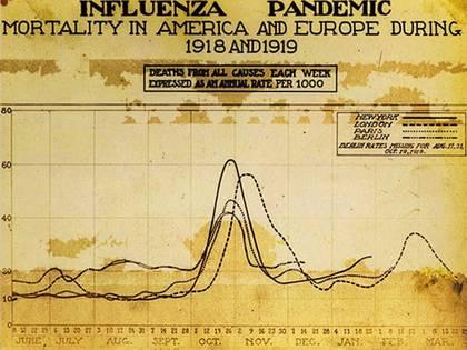 La curva de la mortalidad de la guerra en 1918 y 1919 en América y Europa