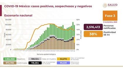 Asimismo, se informó que la proporción de personas que dieron positivo por COVID-19 fue del 38% en la semana 44 (Foto: Ssa)