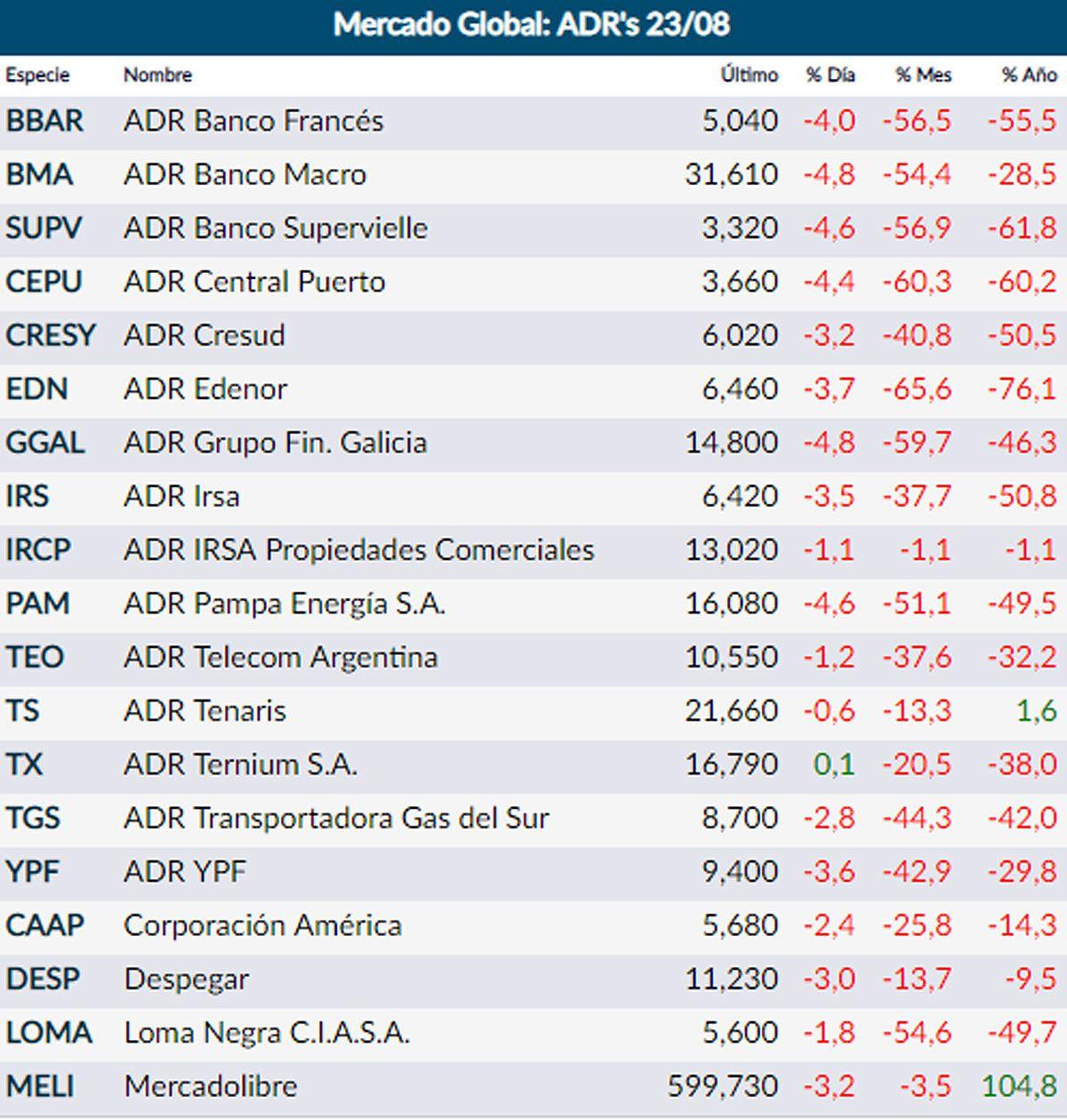 Fuente: Rava Online – precios en dólares (actualizado 13:30)