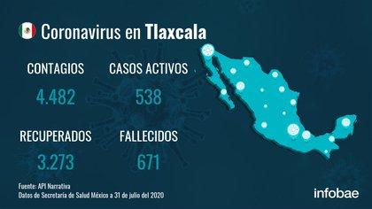 México suma 46 mil 688 muertes por la pandemia de COVID-19