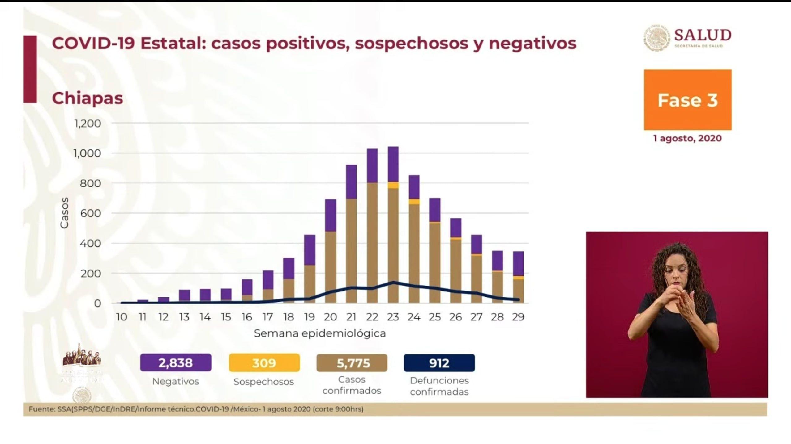 Casos positivos conferencia coronavirus 1-08-2020 (Foto: Captura de pantalla)