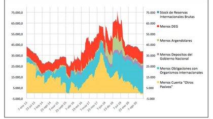 Una elaboración del economista Guillermo Bermúdez, de FIEL, sobre la composición de las reservas. Las netas y disponibles, en torno de cero