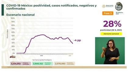 Positividad de contagios  (Foto: SSA)