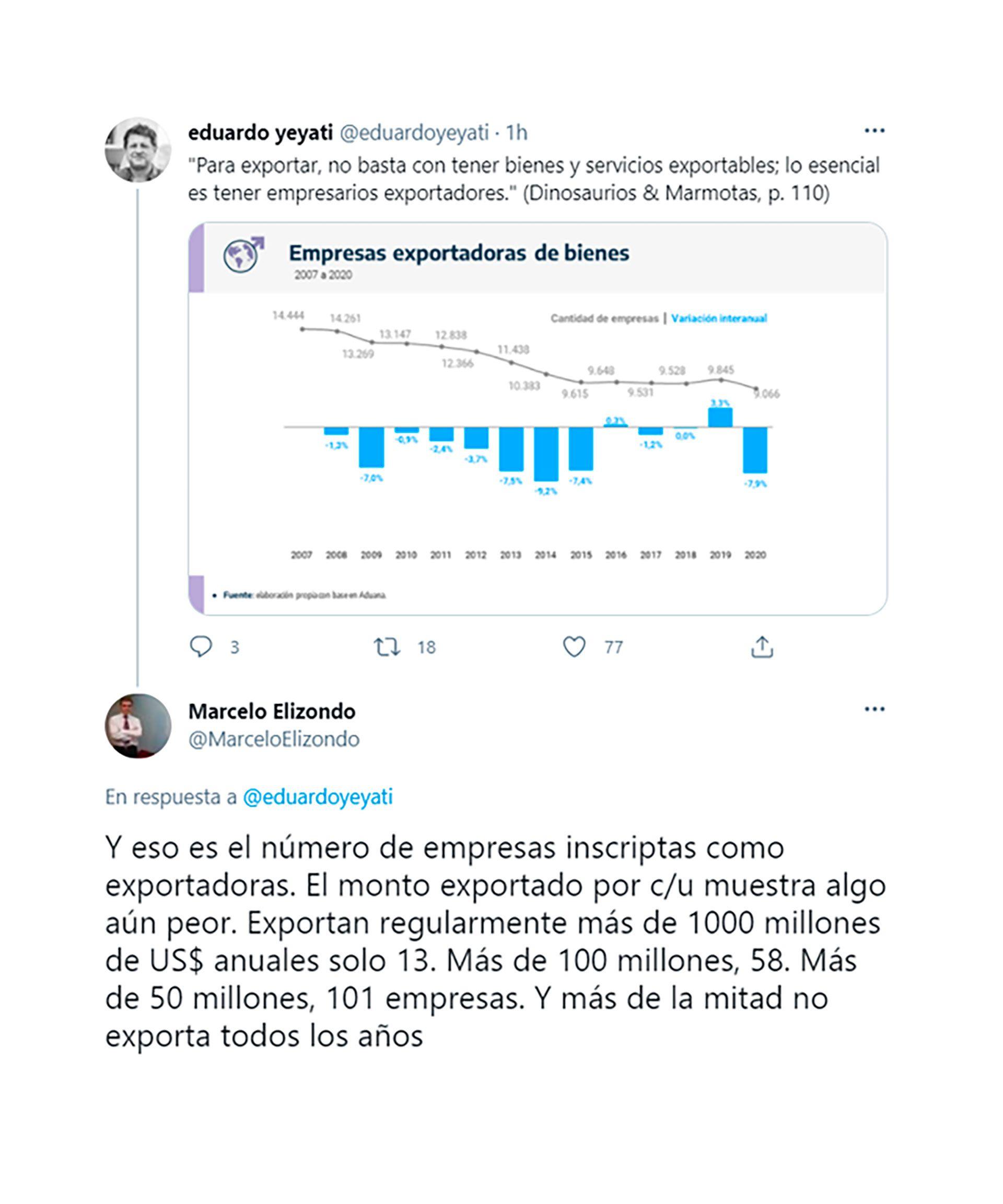 Exportaciones-Empresas-Levy-Yeyati-Elizondo
