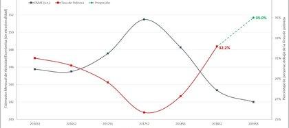 La evolución de la actividad económica y de la tasa de pobreza, en las cifras oficiales y las proyecciones procesadas por González Rozada