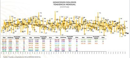 Tendencia mensual de homicidios dolosos en el país (Gráfico:  Secretariado Ejecutivo del Sistema Nacional de Seguridad Pública )