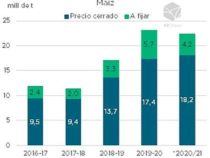 La comercialización de maíz (AZ Group)