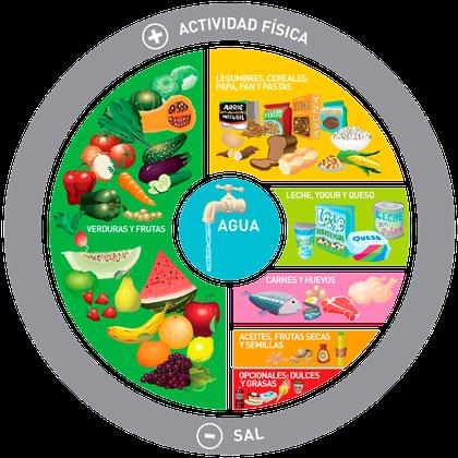 La guía para una alimentación saludable del Ministerio de Salud de la Argentina (Foto: Ministerio de Salud)