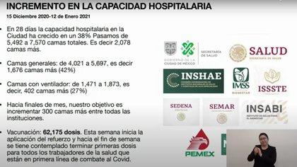 Las camas de hospitalización general han presentado el mayor incremento en disponibilidad en la CDMX (Foto: gobierno CDMX)