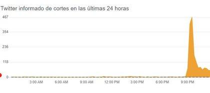 El gráfico que muestra la caída de Twitter