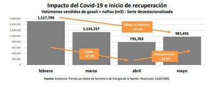 La caída en la venta de naftas y gasoil se acercó al 50% entre febrero y abril y todavía en mayo era 35% inferior a febrero