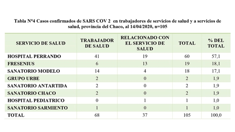 El informe oficial del Ministerio de Salud del Chaco: más de la mitad de los contagiados están en el sistema de salud