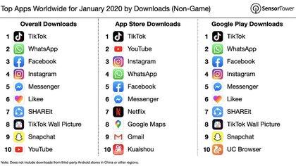 Las apps más descargadas de enero 2020, según SensorTower.