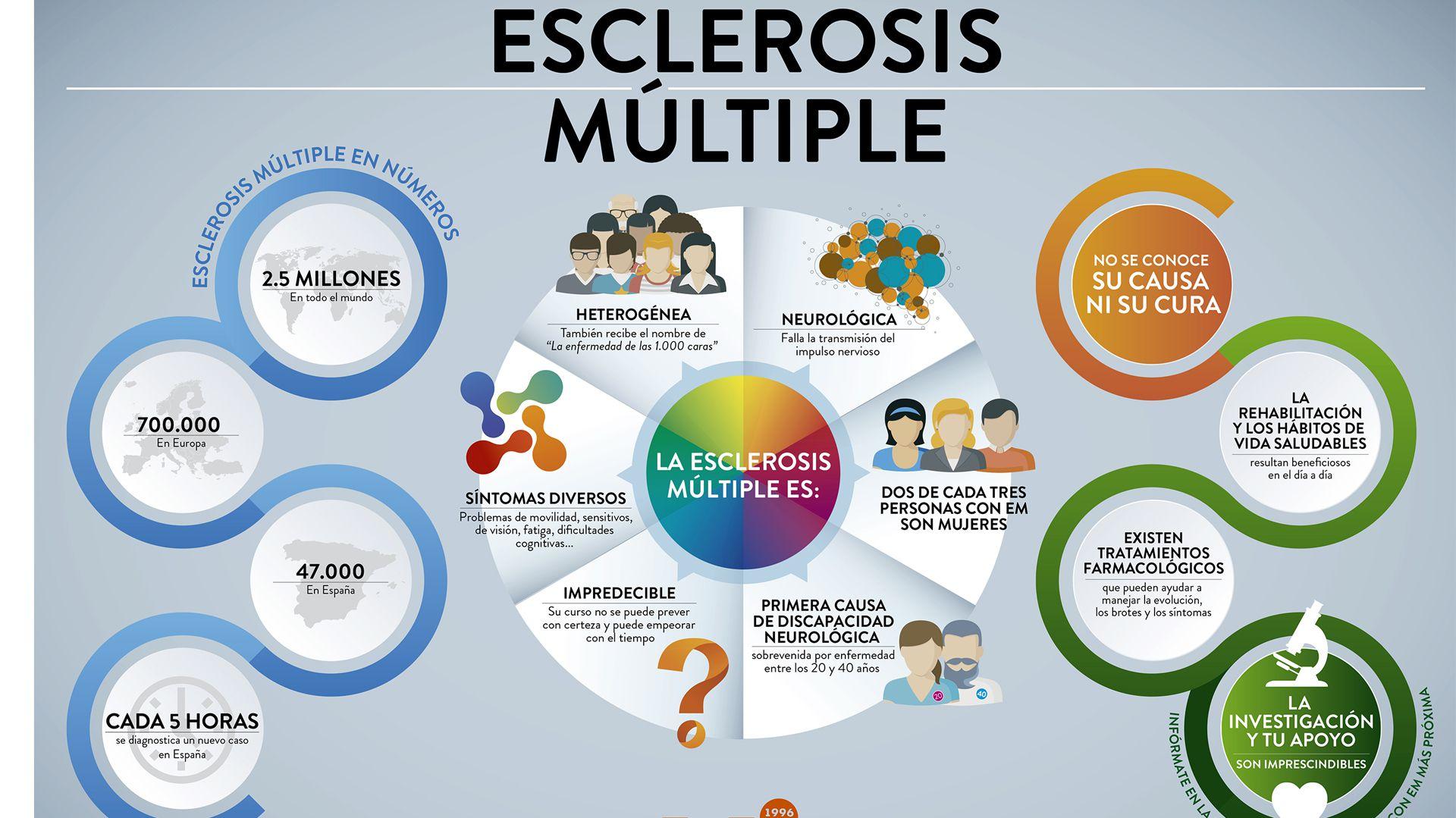 Infografía de una enfermedad que afecta a 2,5 millones de personas en el mundo (EME)