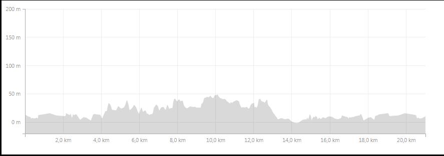 El gráfico muestra la altimetría de toda la extensión del trayecto