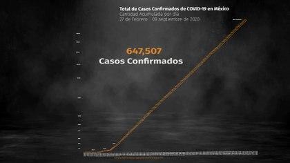 Hasta este miércoles 9 de septiembre ,en México hay 69,095 muertos y 647,507 casos positivos acumulados de coronavirus (Foto: Steve Allen)