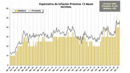 Según la Di Tella, aumentaron las expectativas de inflación