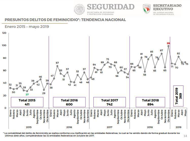 Número de presuntos feminicidios a nivel nacional, de Enero a Mayo de 219, de acuerdo con el SESNSP (Foto: captura de pantalla Informe SESNSP)