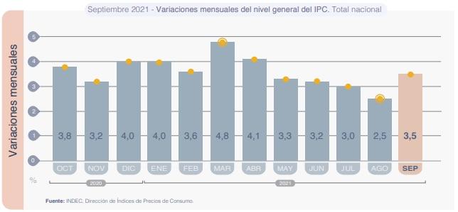 IPC Septiembre 2021 Indec