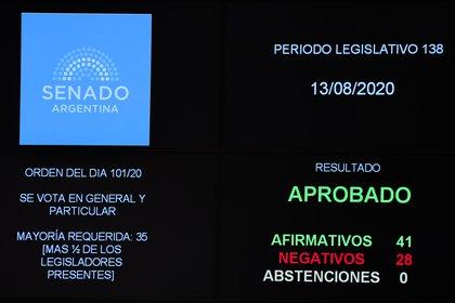 El Senado votó a mediados de agosto la ampliación de la moratoria