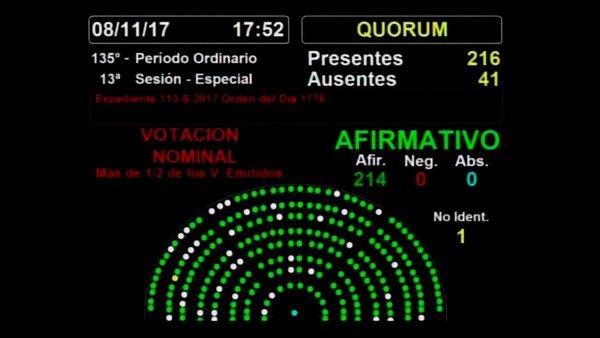 Así fue la votación en la Cámara de Diputados (Twitter: @DiputadosAR)
