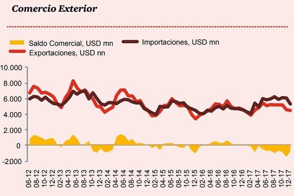 Fuente: PwC Argentina, en base a INDEC.