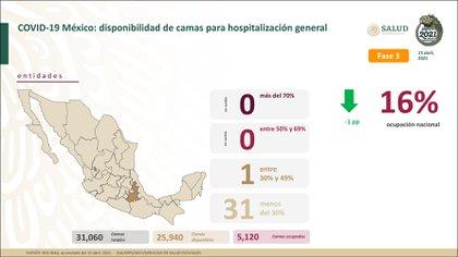 La ocupación hospitalaria se ha mantenido a la baja por 11 semanas consecutivas (Foto: Twitter@HLGatell)