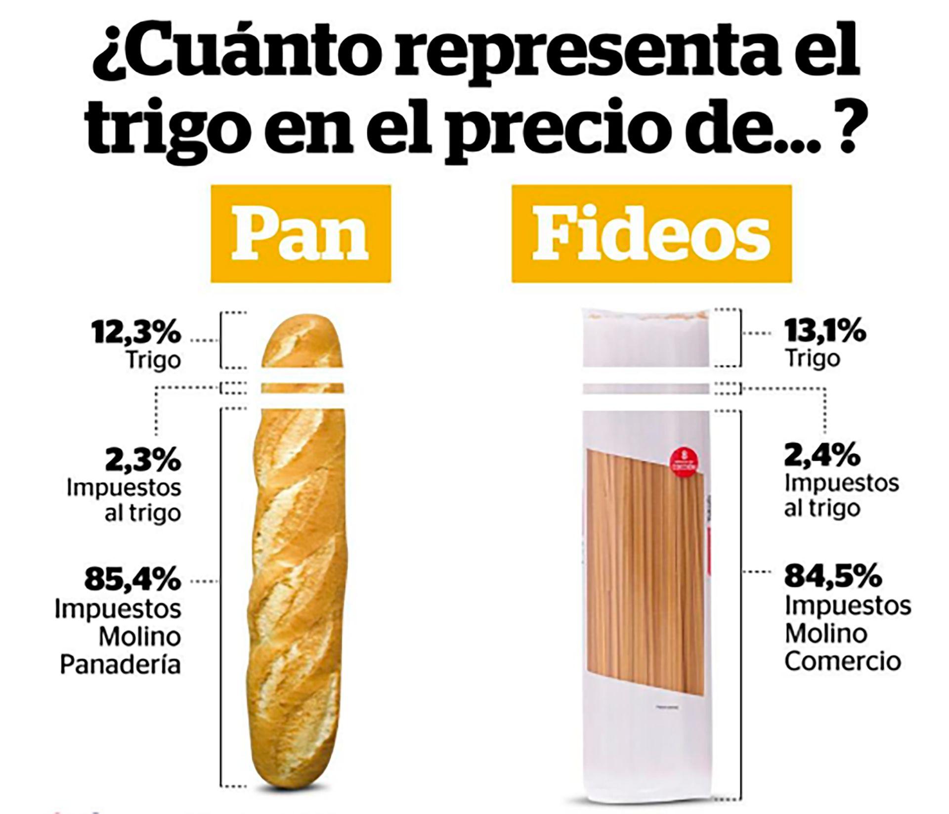 Precios Incidencia Campo Pan Fideos