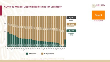 En cuanto a la disponibilidad de camas con ventilador, para los pacientes graves de COVID-19, hay un total de 10,262, una disponibilidad de 7,883, y una ocupación de 2,379 o el 23 por ciento. Chihuahua es la entidad federativa con la mayor ocupación, con un 47 por ciento (Foto: SSa)