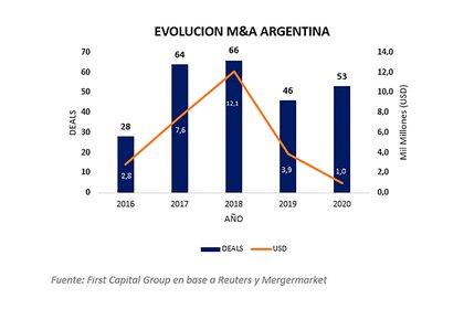 M&A en Argentina