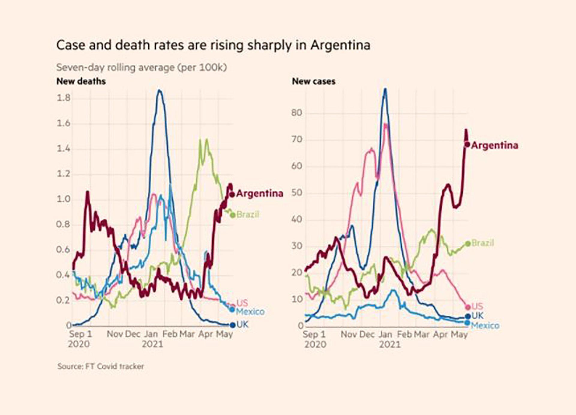Financial Times Vacunas Argentina Pandemia
