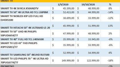Comparación de precios realizada por la plataforma Muy Shopper