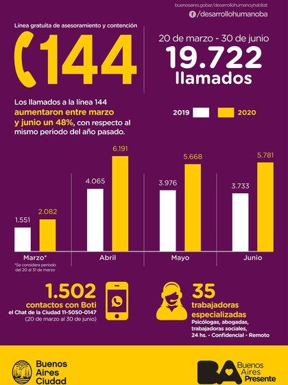 En CABA, los llamados a la línea 144 aumentaron un 48% con respecto al año pasado.